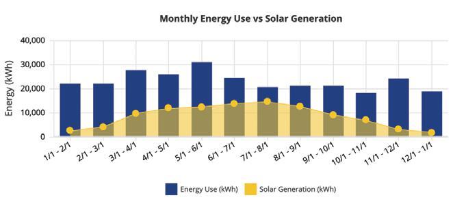 Solar Energy in a Virtual World